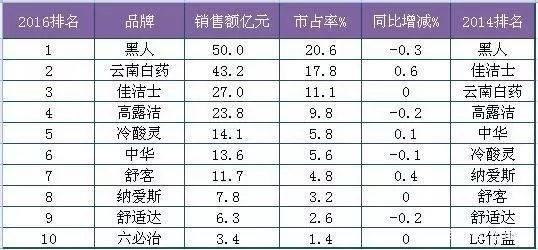 田七两面针等国产牙膏集体失守,未来如何赶超外资品牌?
