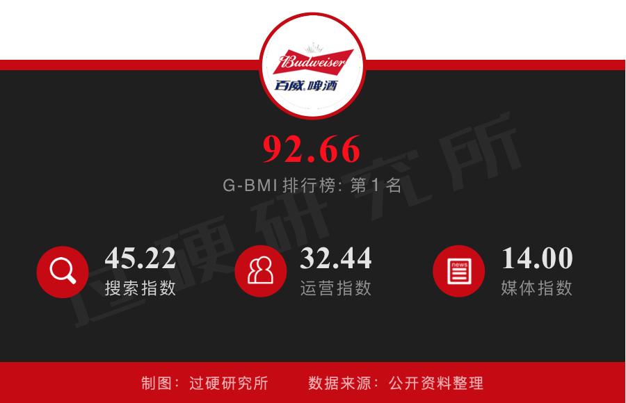 百威啤酒荣获2019中国最具营销价值啤酒品牌排行榜第1名