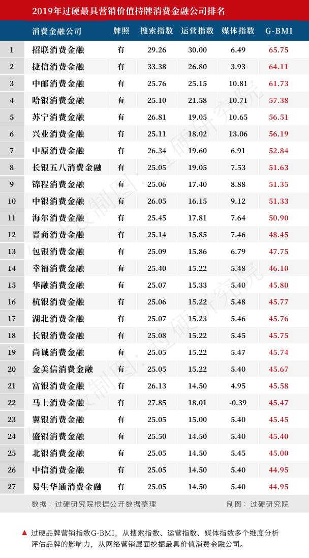 """019年中国27家最具价值持牌消费金融公司排名"""""""