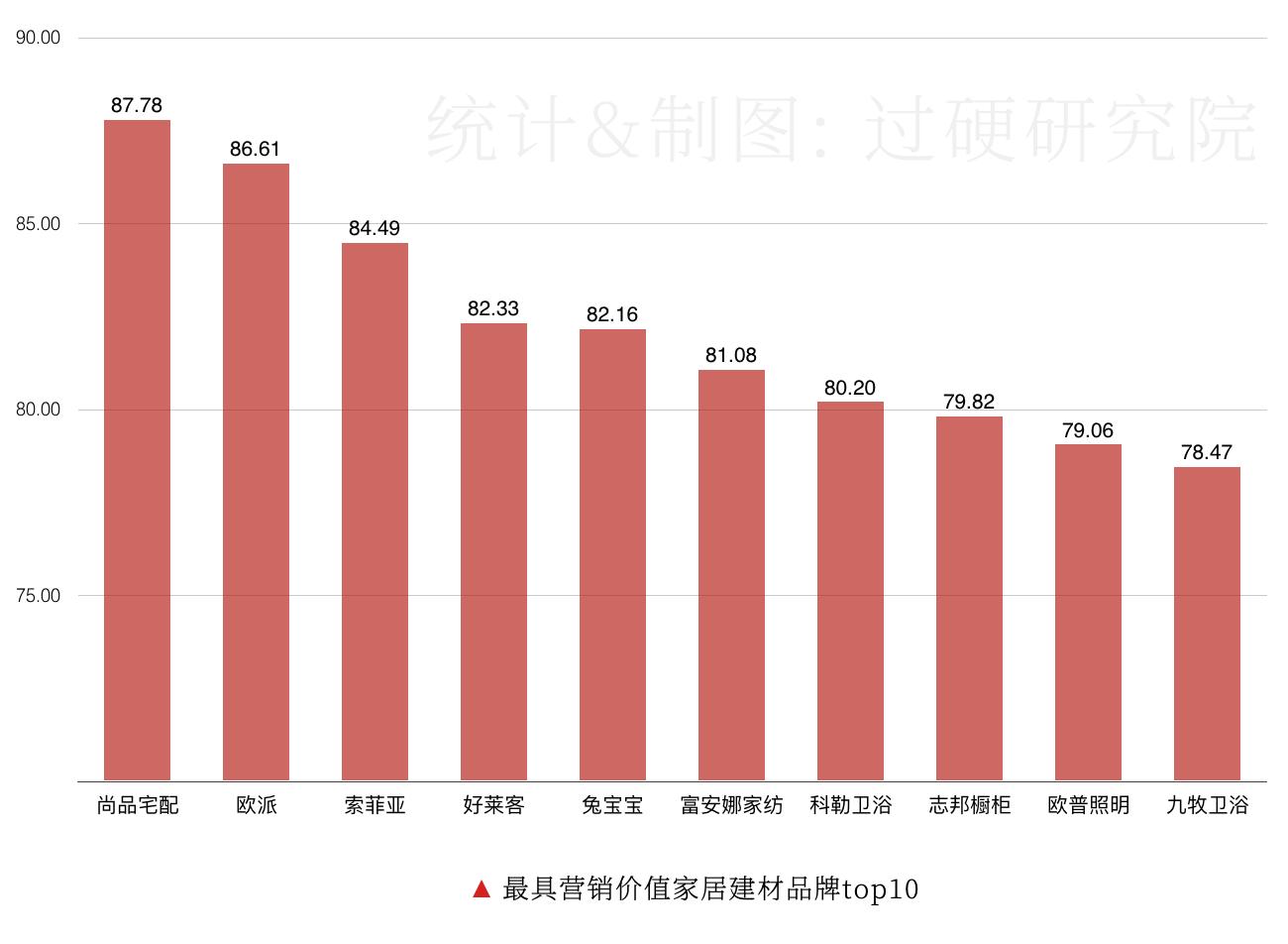 """019家居建材品牌排行榜500强出炉:广东总部最多"""""""