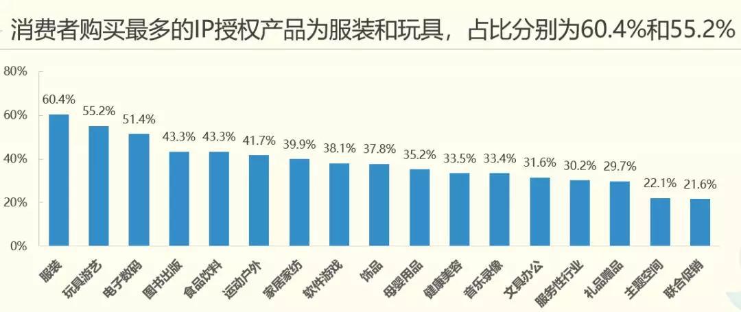 019年中国品牌授权行业发展现状