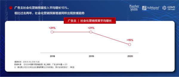 秒针系统联合AdMaster&GDMS发布《2020中国数字营销趋势报告》