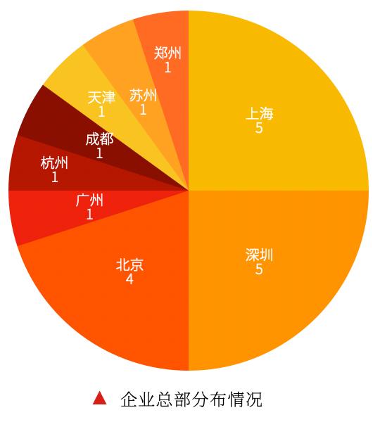 2019餐饮管理系统排行榜分布情况