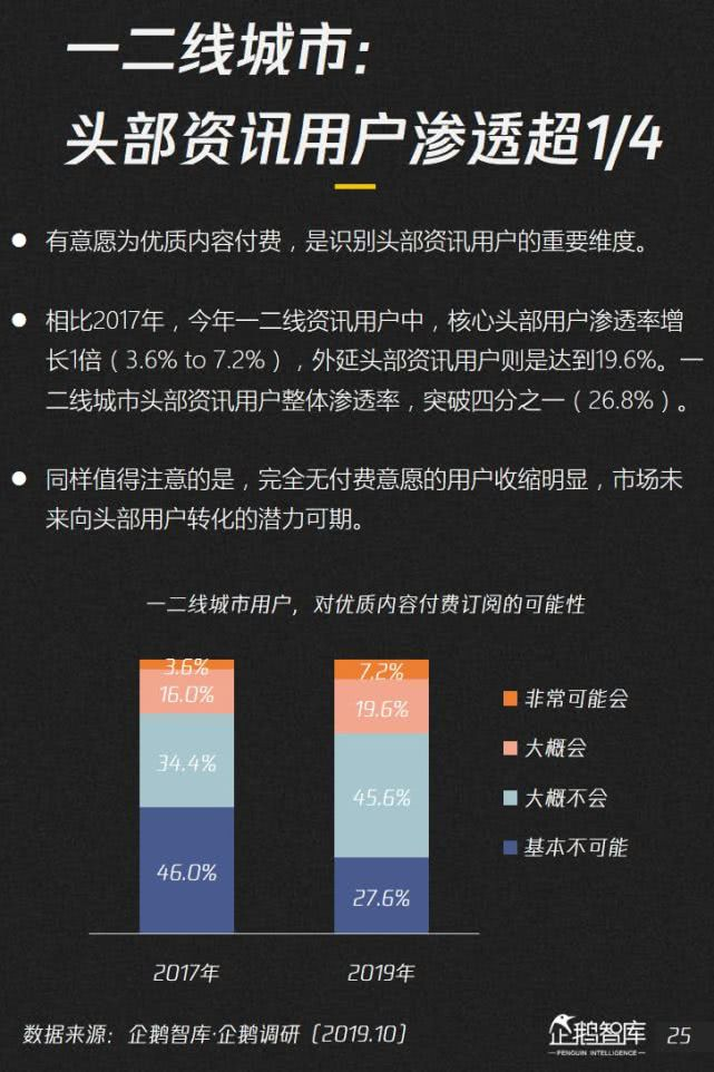 """019-2020内容产业趋势报告:图解七大黄金拐点"""""""