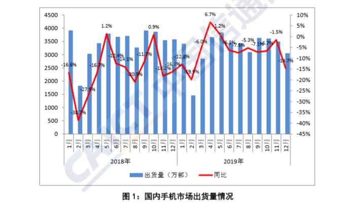 """019年国内手机出货量达3.89亿部,同比下降6.2%"""""""