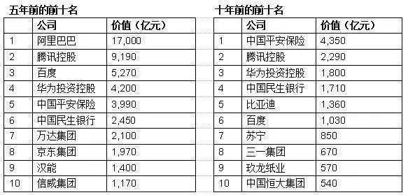 重磅!2019胡润中国500强民营企业排行榜发布(附完整榜单)