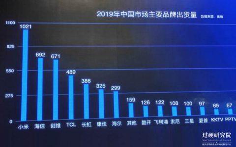 2019中国彩电销量排名出炉 小米位列国内电视机十大品牌排行榜首