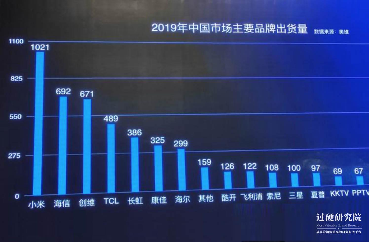 019中国彩电销量排名出炉
