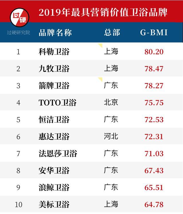 中国最具价值卫浴十大品牌排行榜出炉:行业进入群雄逐鹿时代