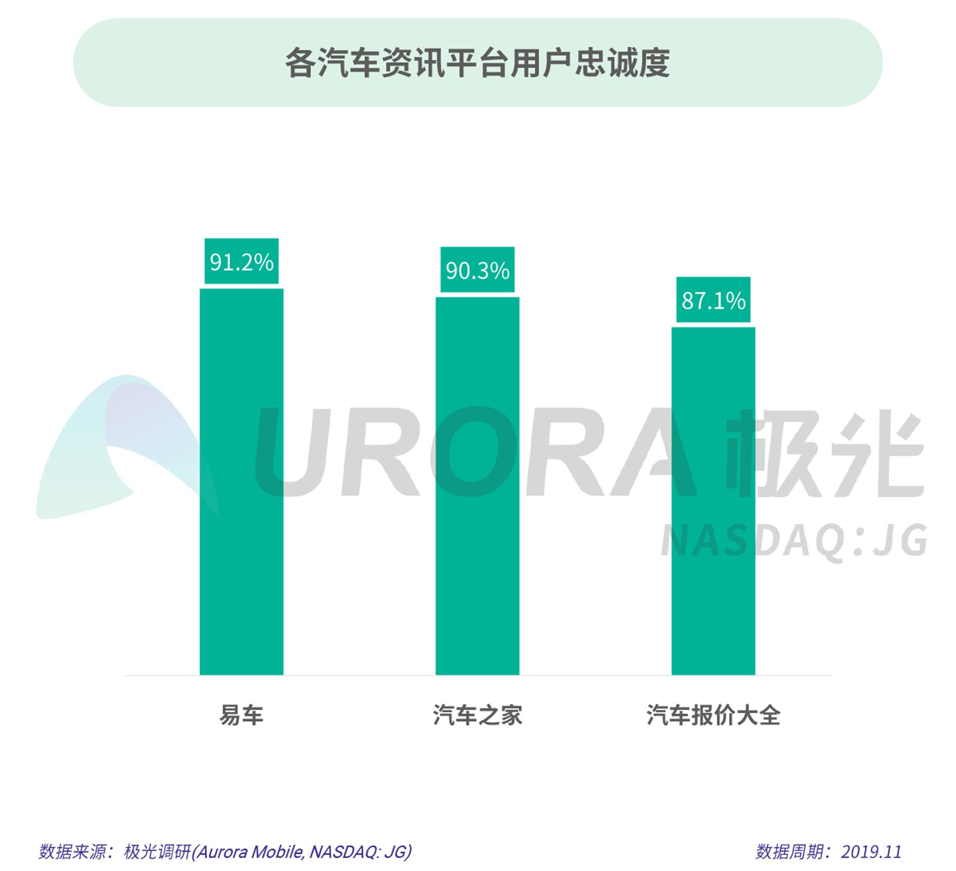 极光: 2019年汽车资讯行业研究报告