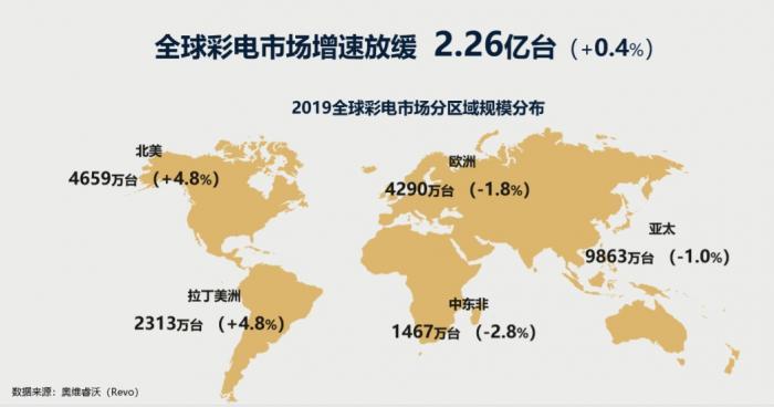"""019中国彩电市场零售销量4772万台,同比下降2.0%"""""""