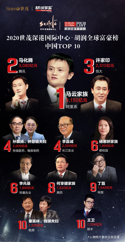 胡润2020全球富豪榜:马云再登国内首富,区块链行业6人上榜