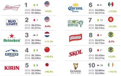 2019全球最有价值啤酒品牌25强 哈啤雪花青岛啤酒上榜