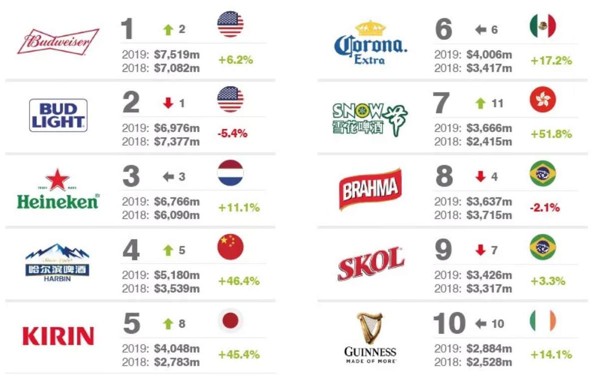 019全球最有价值啤酒品牌25强