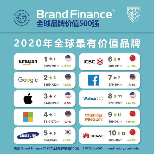 《Brand Finance 2020年全球品牌价值500强报告》发布