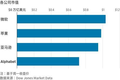 苹果市值跌破万亿美元,28 天蒸发 3.2 亿元创近5个月新低