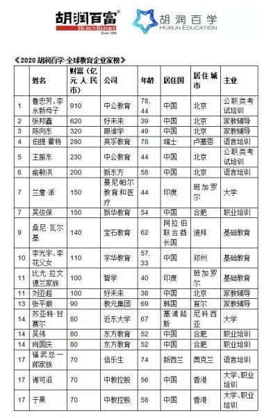 """020胡润全球教育企业家榜单发布:中公教育李永新第一"""""""