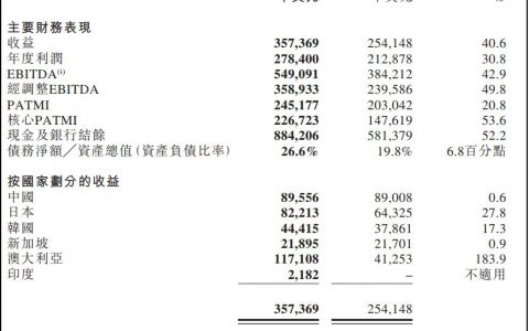 易商红木2019财报:营收25.14亿元,净利润17.25亿元
