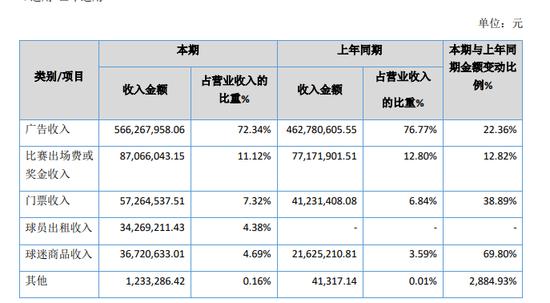 广州恒大俱乐部2019财报:总营收9.48亿,仍处巨额亏损状态