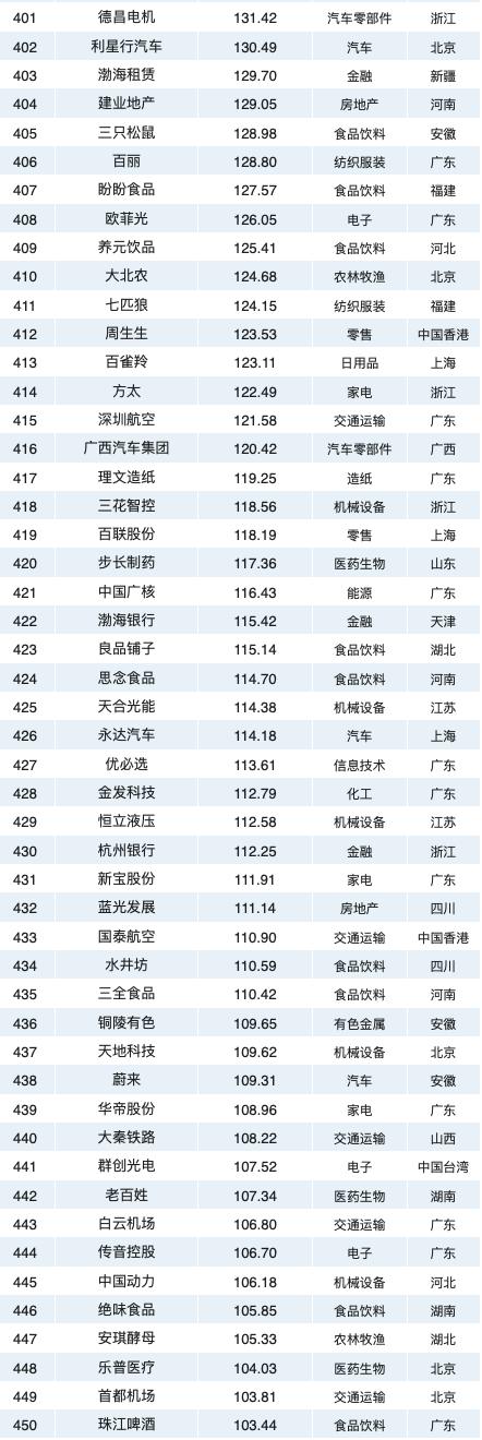 2020中国最具价值品牌500强排行榜