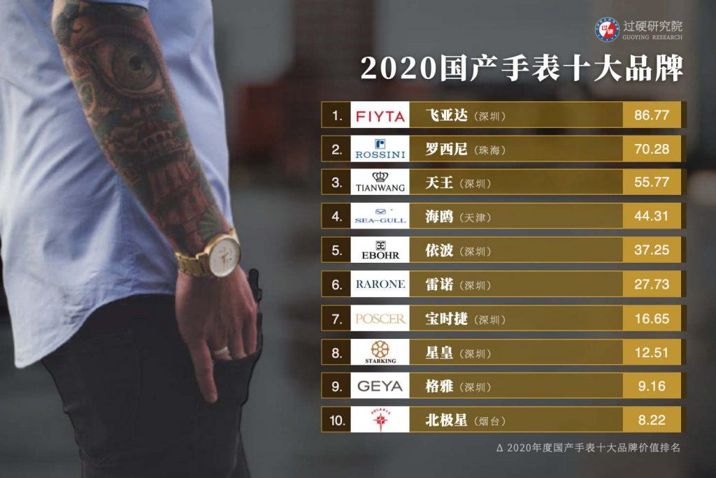 """020国产手表十大品牌排行榜:飞亚达罗西尼天王表排名前三"""""""