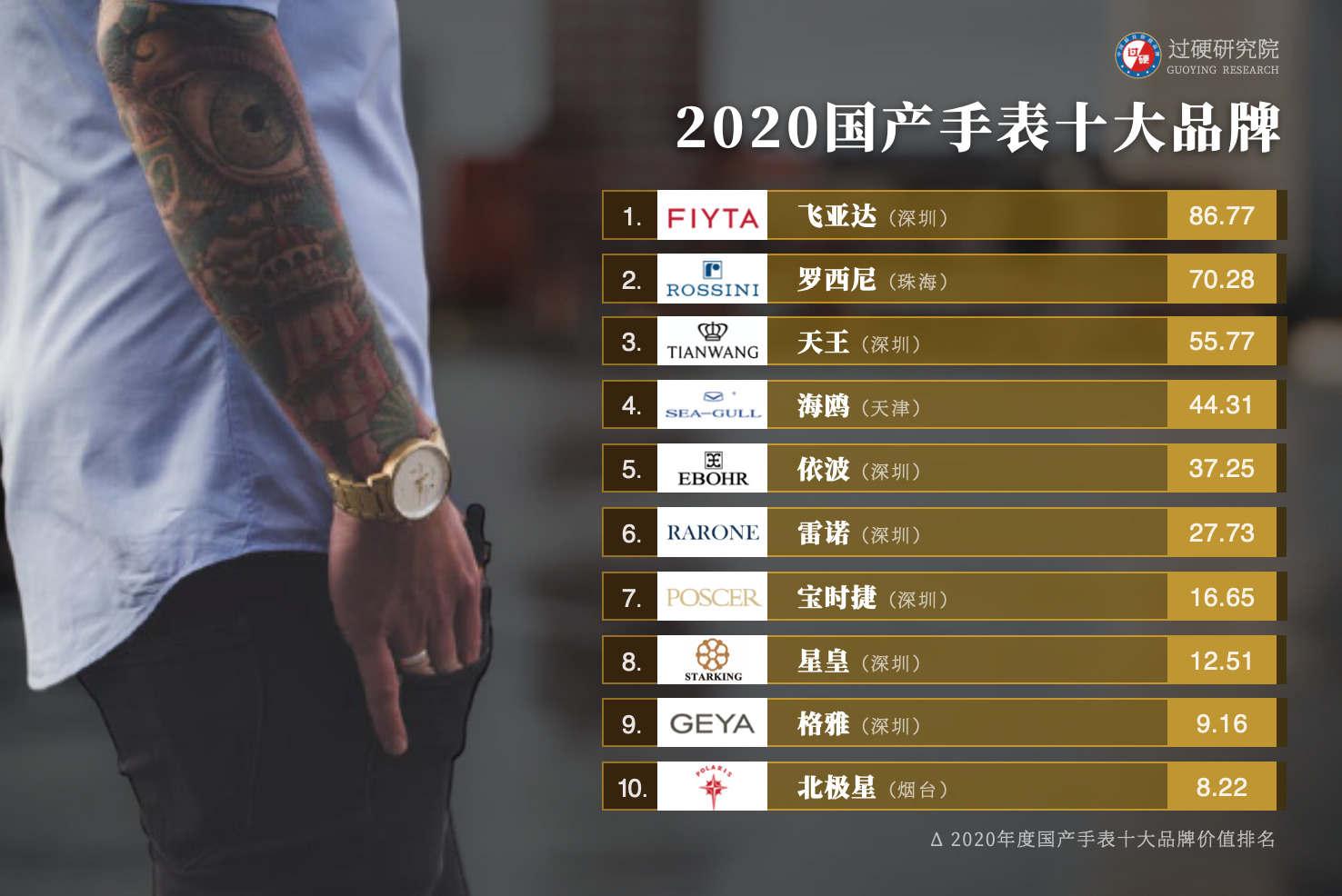 2020国产手表十大品牌排行榜