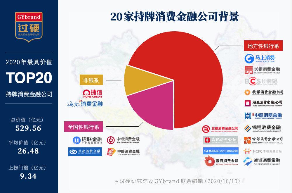 2020年度最具价值20家持牌消费金融公司背景类型