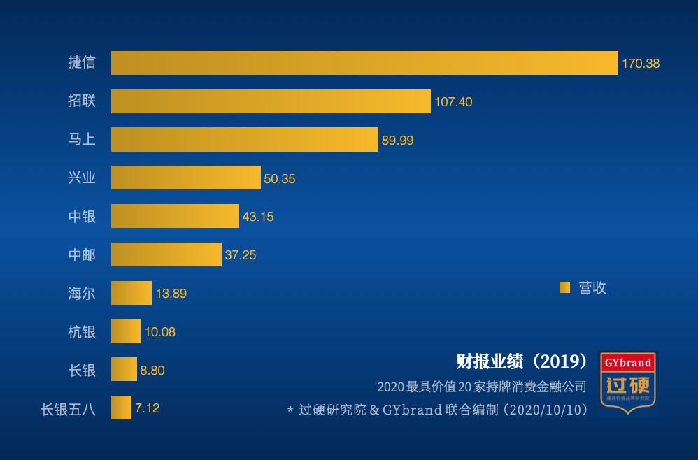 10家持牌消费金融公司营收排名(最新)