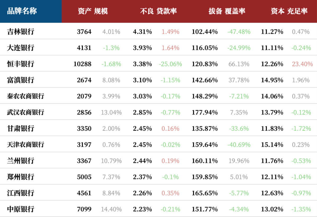 020中国银行业100强榜单发布