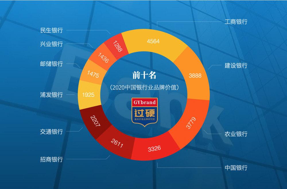 2020中国银行排名前十名排行榜单