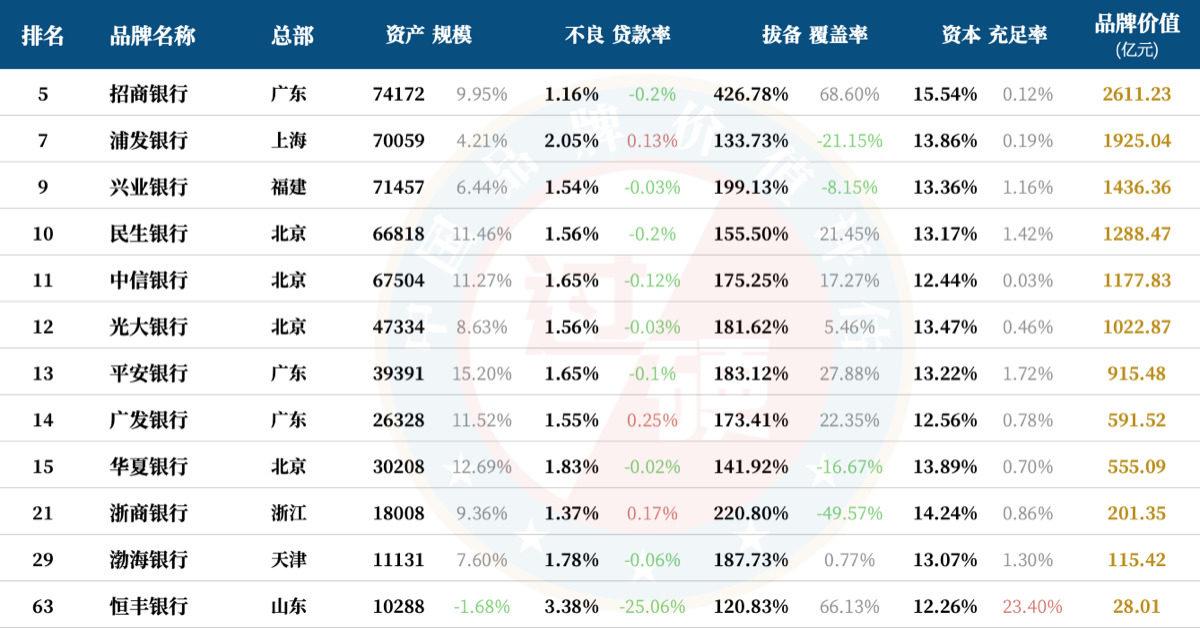 12家股份制银行排名一览 股份制商业银行品牌价值排行榜