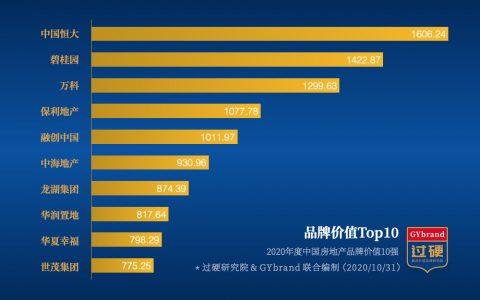 2020中国房地产排名前10强:恒大、碧桂园、万科包揽前三