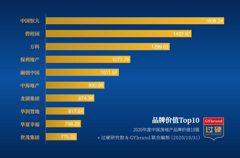 2020中国房地产排名前十强