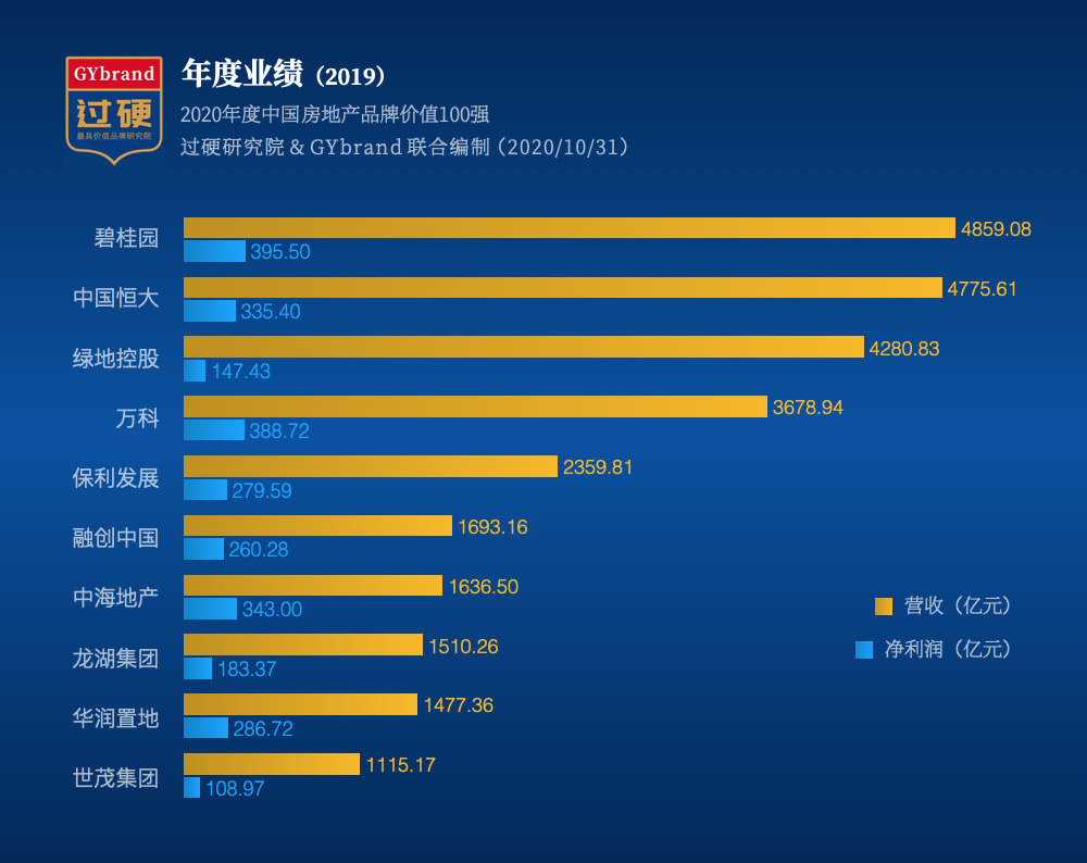 2020中国房地产100强盈利能力
