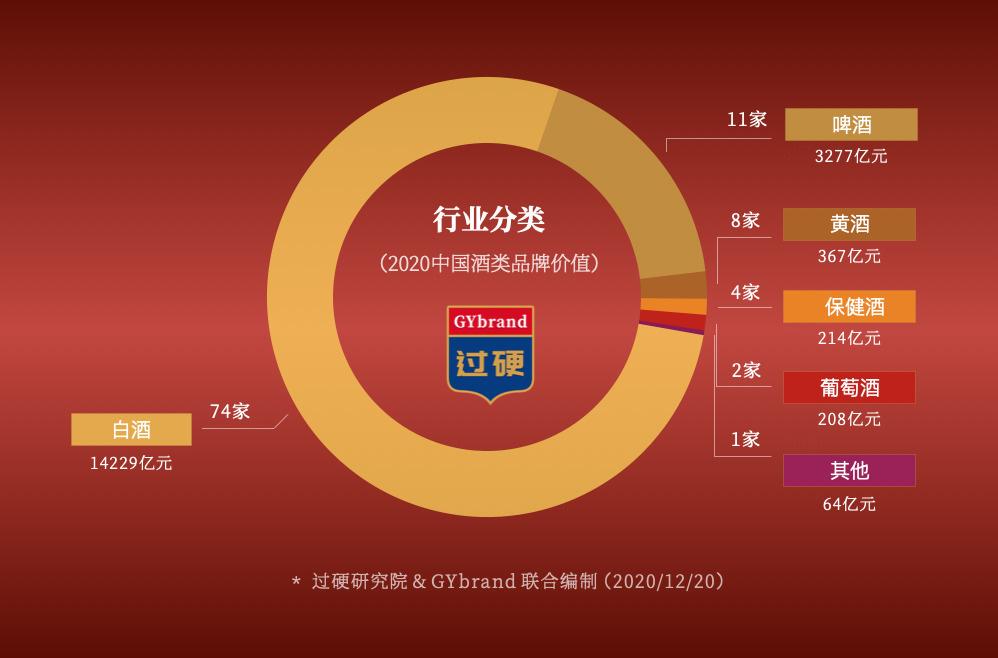 2020年中国酒类品牌价值100强:白酒霸榜