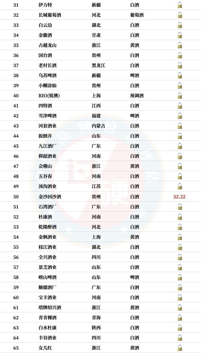 2020中国酒类品牌价值100强完整名单(2)