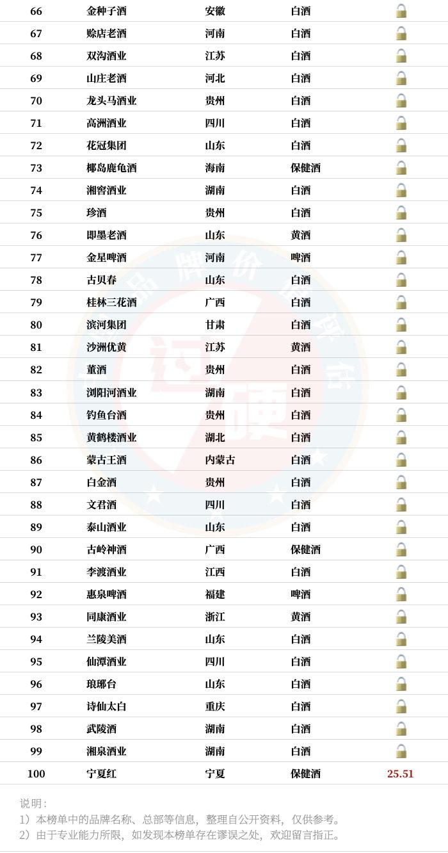 2020中国酒类品牌价值100强完整名单(3)