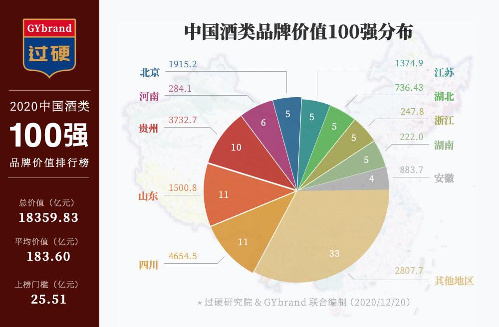 2020年中国酒类品牌价值100强:川酒百花齐放,黔酒一支独秀