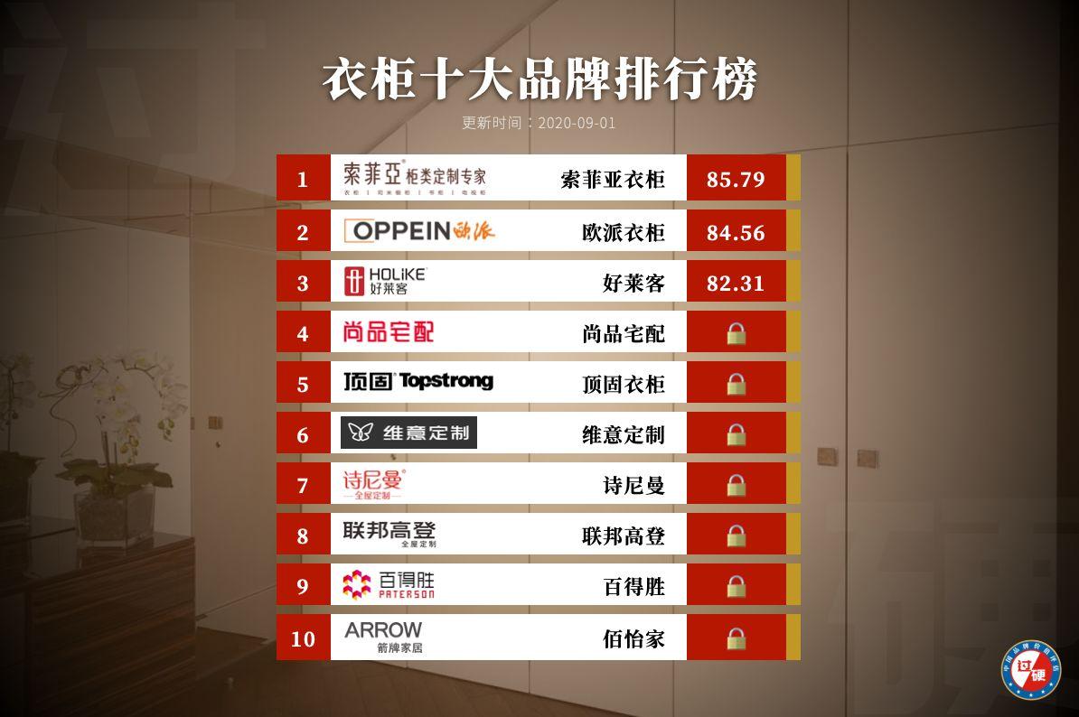 定制衣柜十大品牌排行榜2020 最新十大衣柜品牌排名