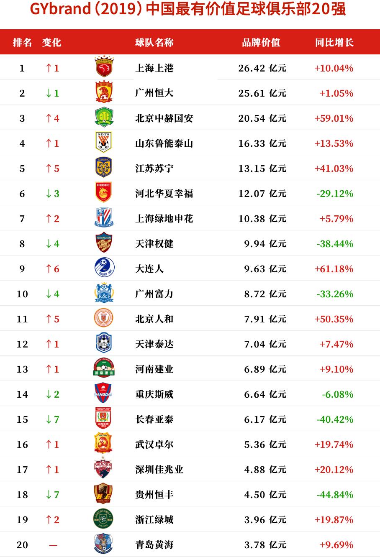 2019中国最有价值足球俱乐部20强排行榜