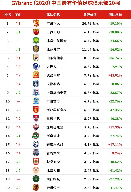 2020中国最有价值足球俱乐部20强排行榜