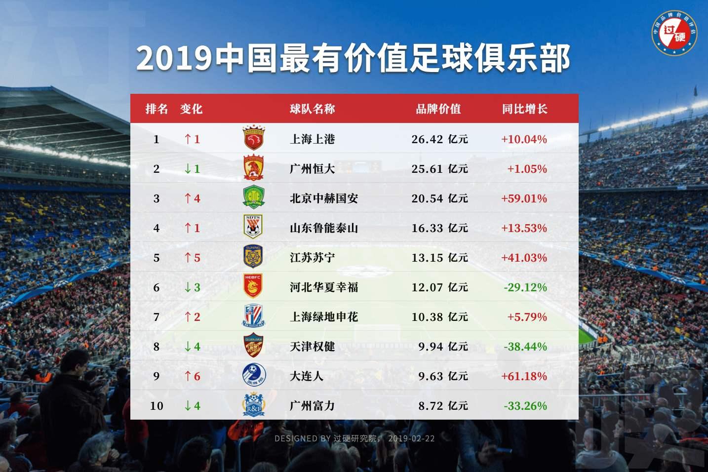 2019年度中国十大最有价值足球俱乐部排行榜重磅发布