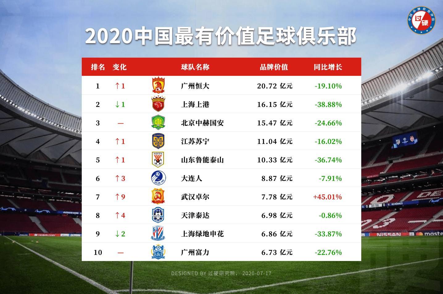 国内十大最有价值足球队最新排名:恒大反超上港重登榜首,国安第三