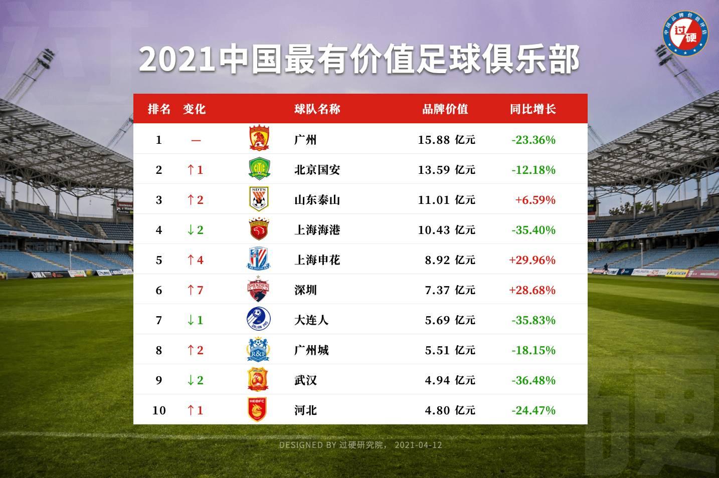 中国十大最有价值足球俱乐部排名更新 广州北京山东包揽前三