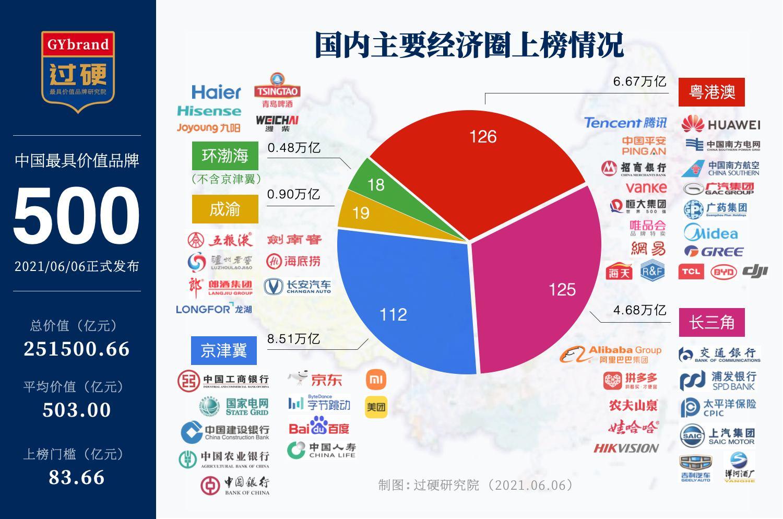 2021中国主要经济圈品牌价值排名