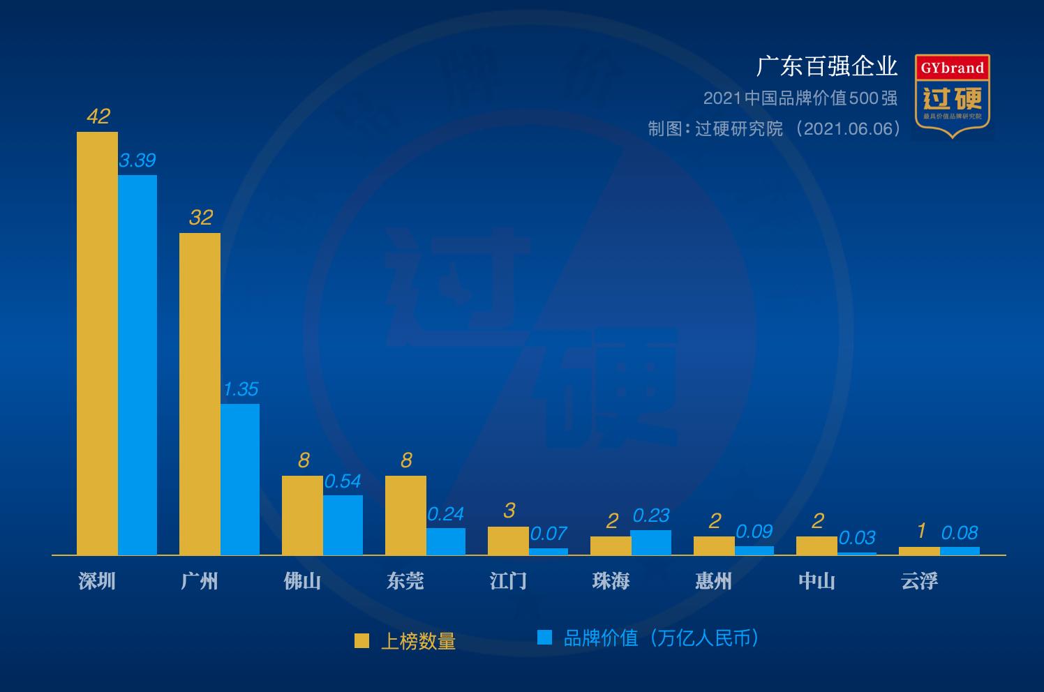 2021广东百强企业地区分布