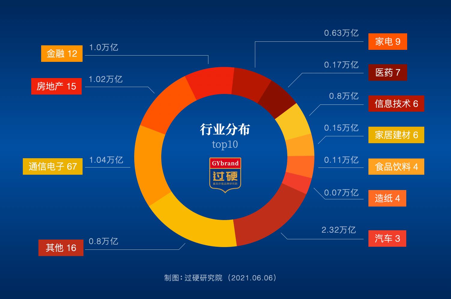 2021广东100强企业行业概况
