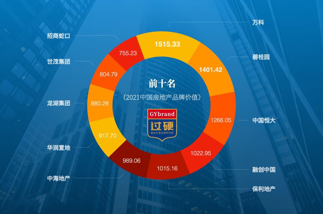2021中国房地产排名前十名