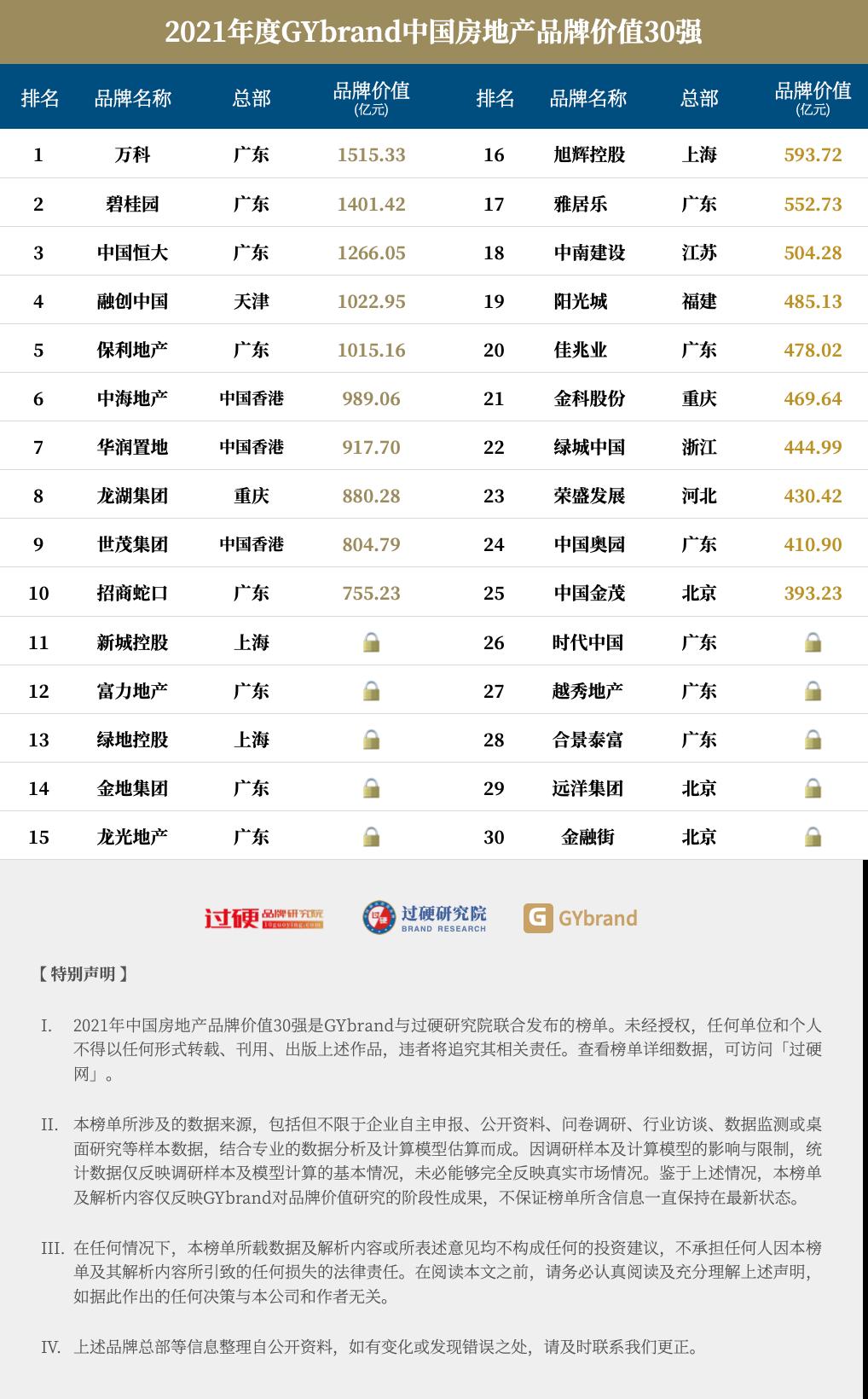 2021中国房地产排名30强名单
