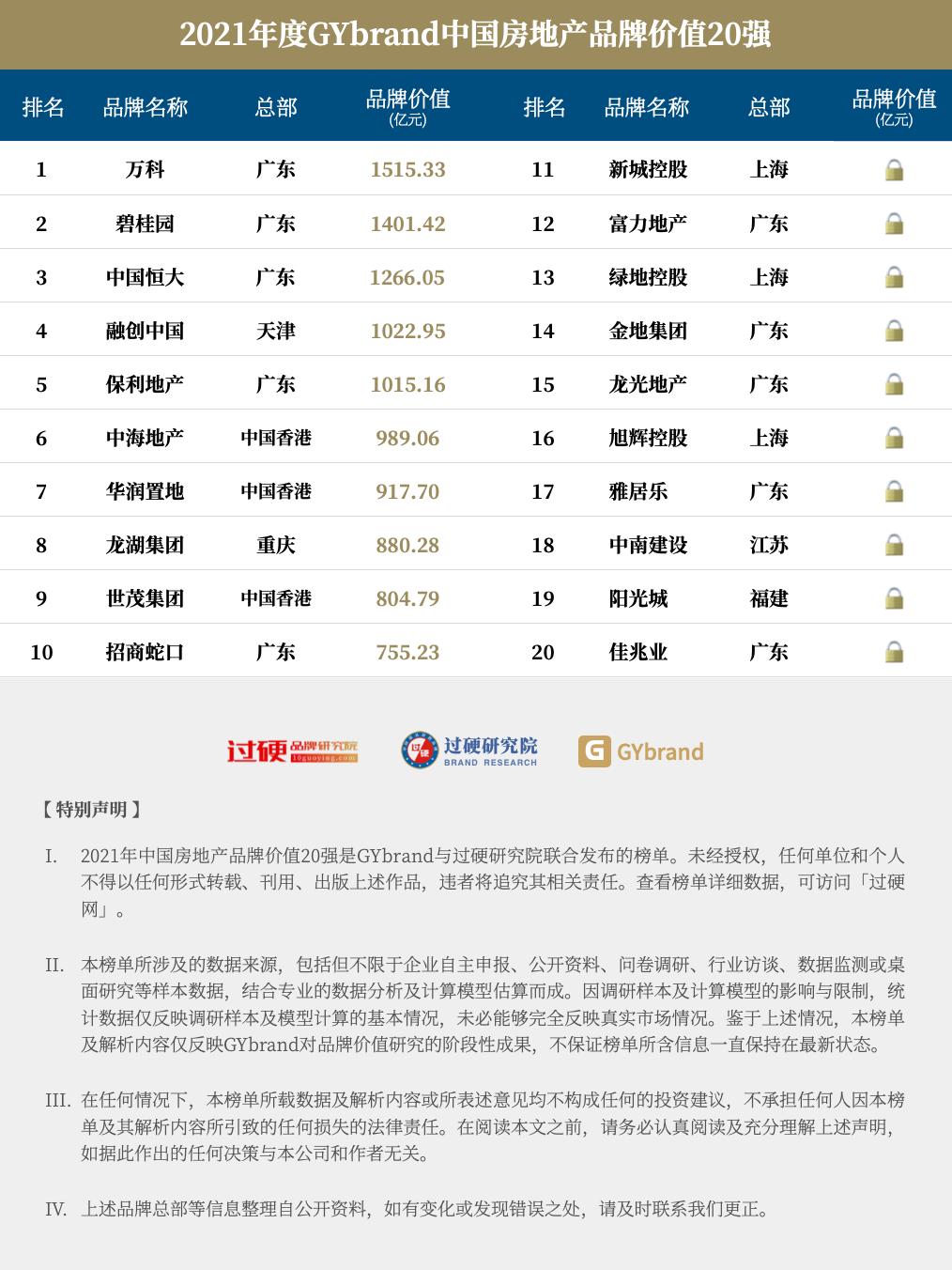 2021中国房地产排名20强名单